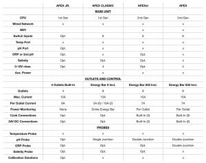 https://saltycritter.com/wp-content/uploads/2018/10/Apex-Comparison-Chart-300x237.png